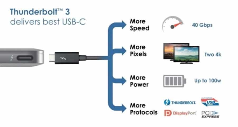 A quoi sert le port Thunderbolt sur mon Mac1
