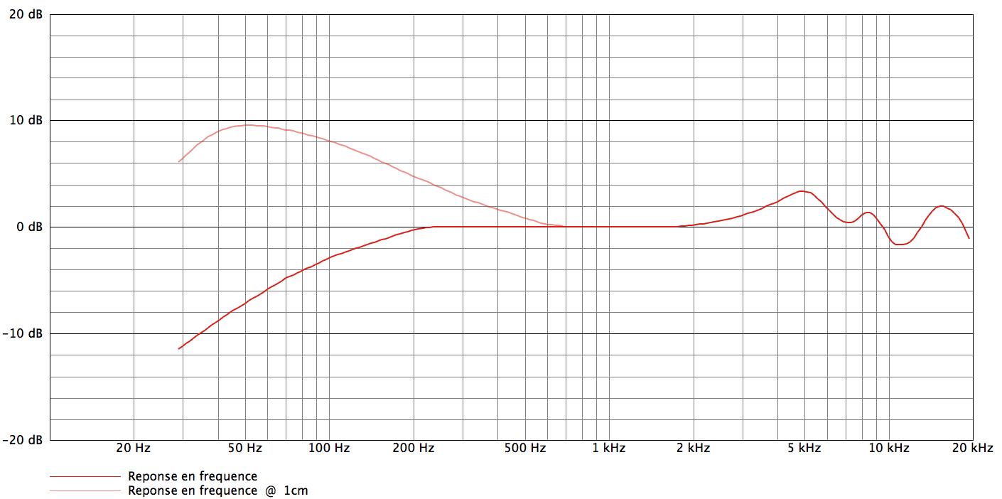 AKG C1000s_curves