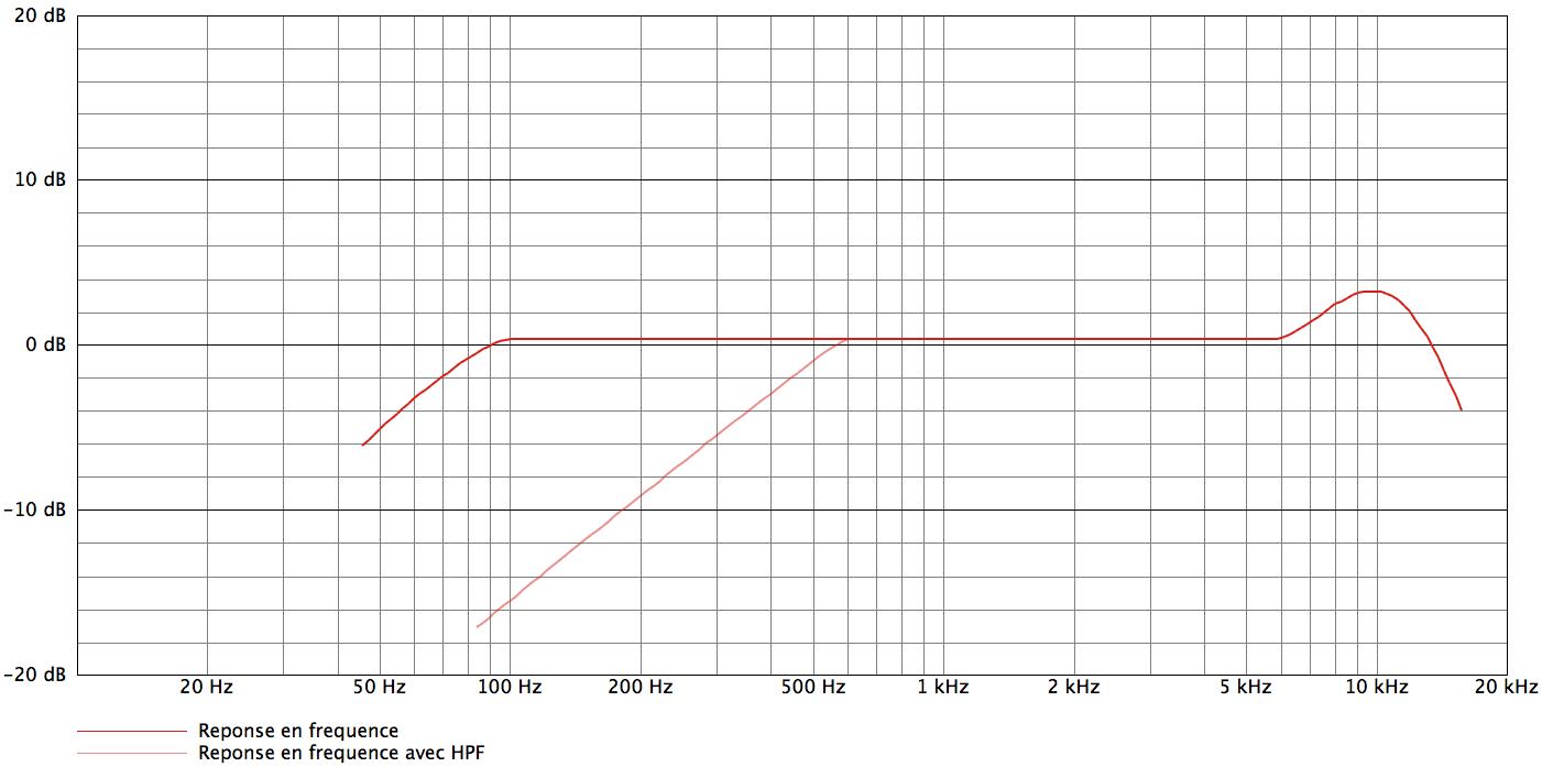 AKG C2000B_curves