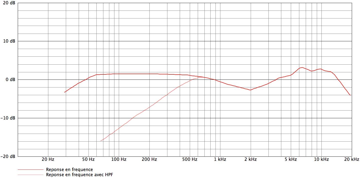 AKG C3000B_curves