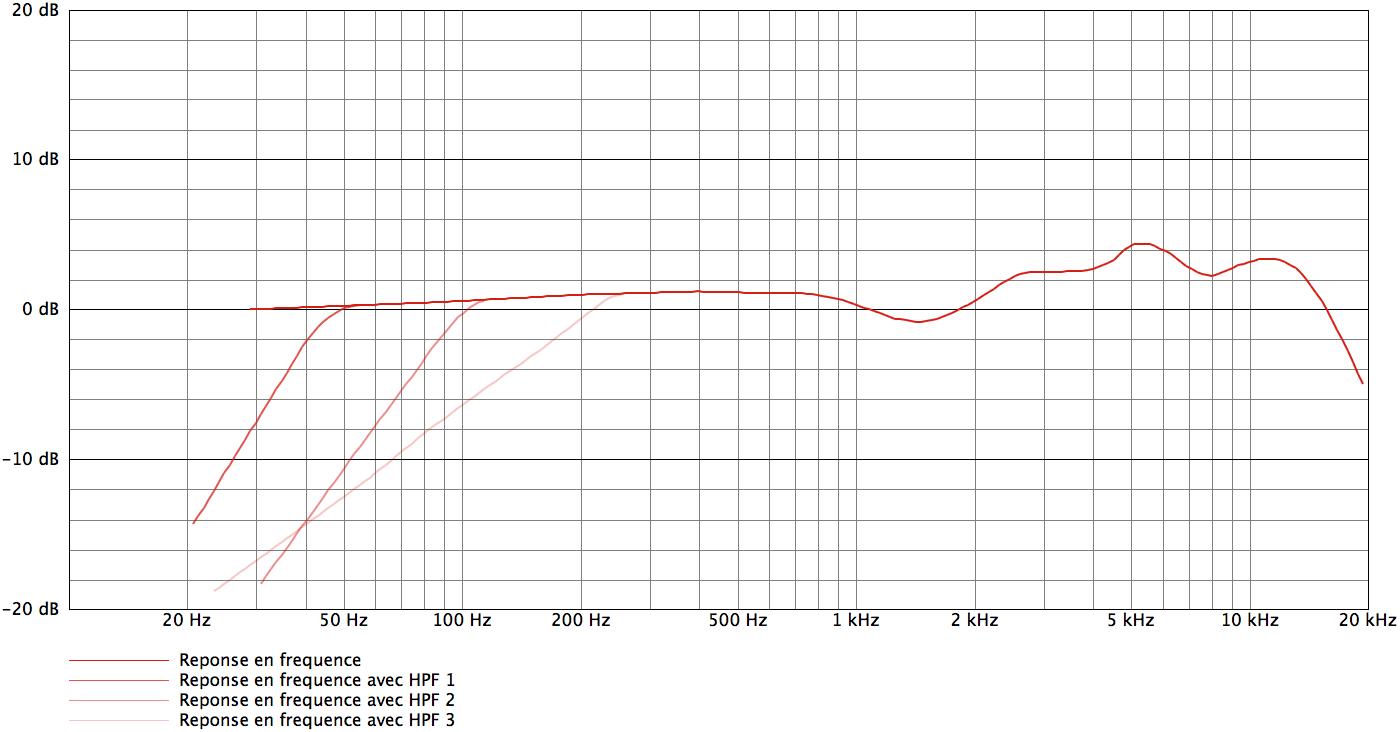 AKG C414 B-XLII_curves