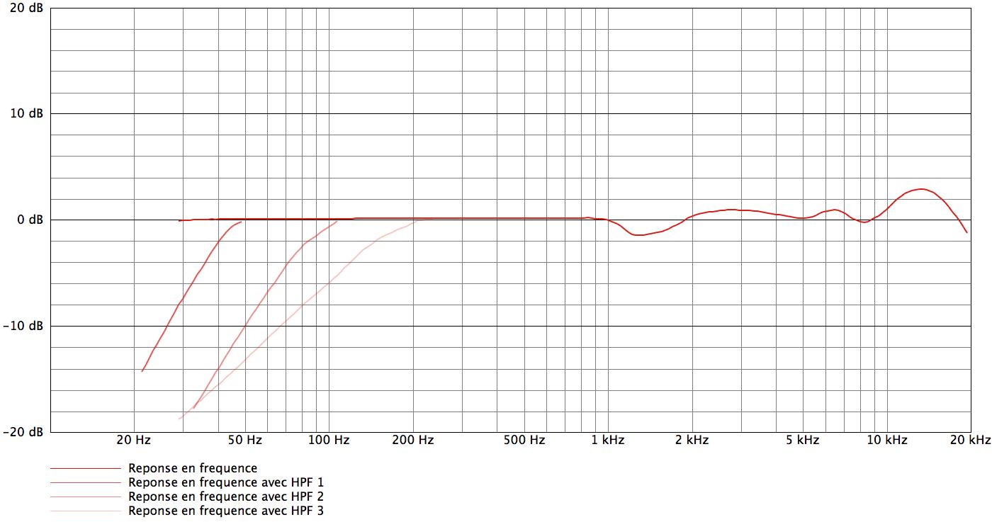 AKG C414 B-XLS_curves