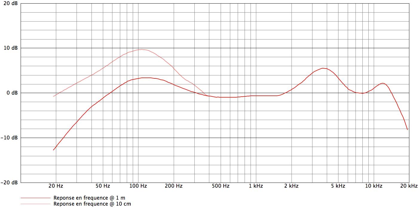 AKG D112_curves
