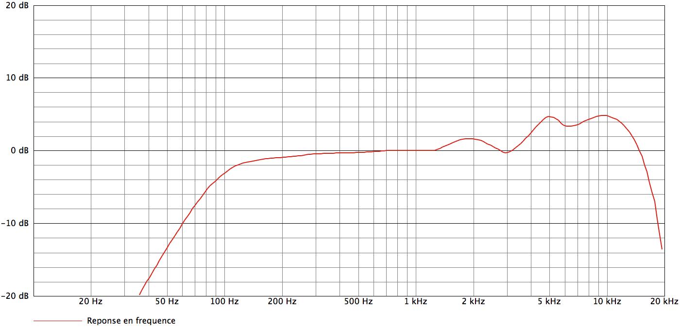 AKG D5_curves