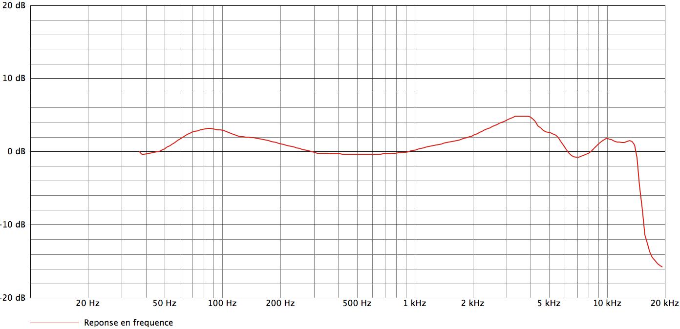 Audio-Technica ATM250_curves