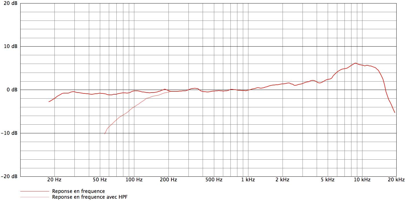 Audix CX112B_curves